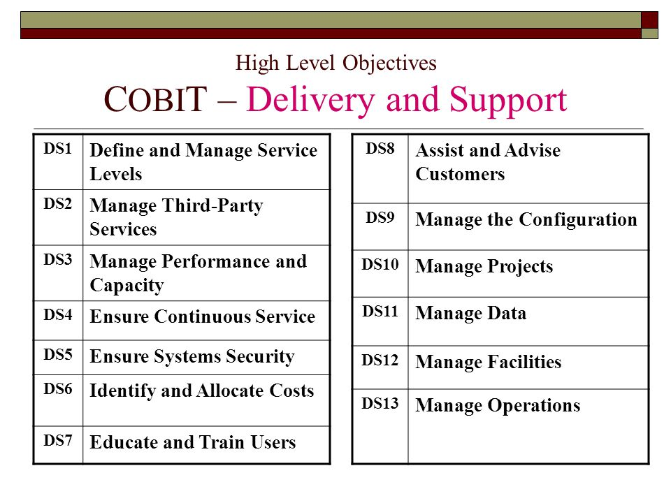 High Level Objectives C OBI T – Delivery and Support DS1 Define and Manage Service Levels DS2 Manage Third-Party Services DS3 Manage Performance and Capacity DS4 Ensure Continuous Service DS5 Ensure Systems Security DS6 Identify and Allocate Costs DS7 Educate and Train Users DS8 Assist and Advise Customers DS9 Manage the Configuration DS10 Manage Projects DS11 Manage Data DS12 Manage Facilities DS13 Manage Operations