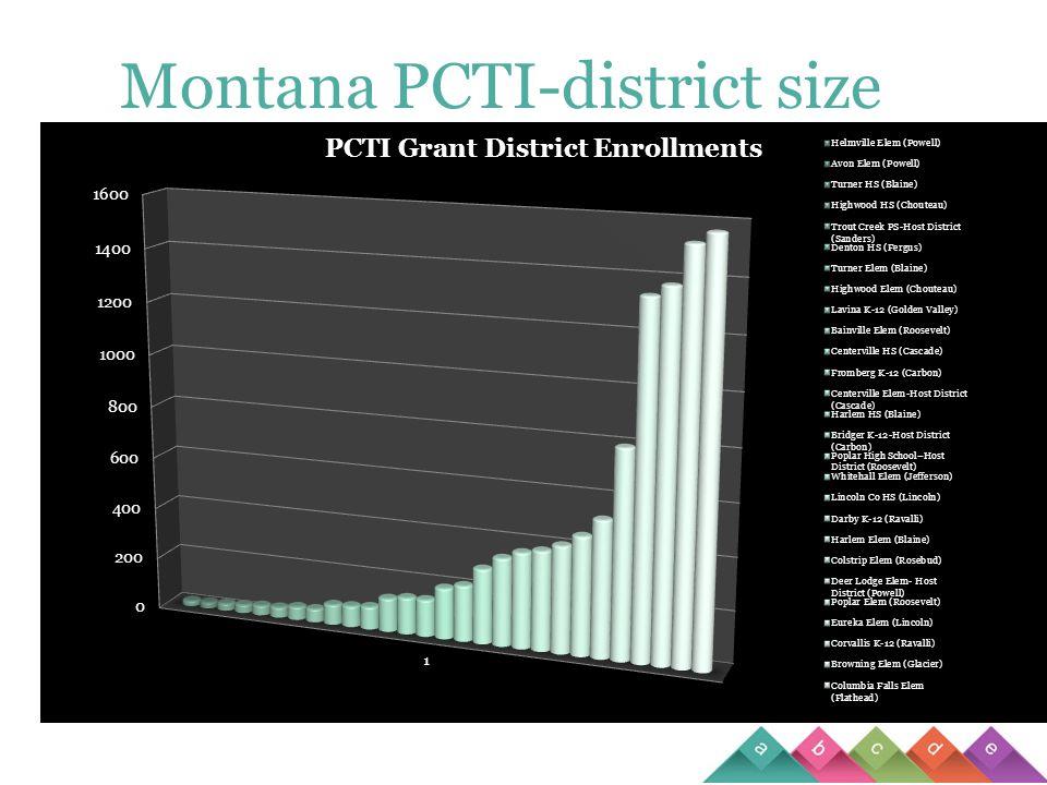 Montana PCTI-district size