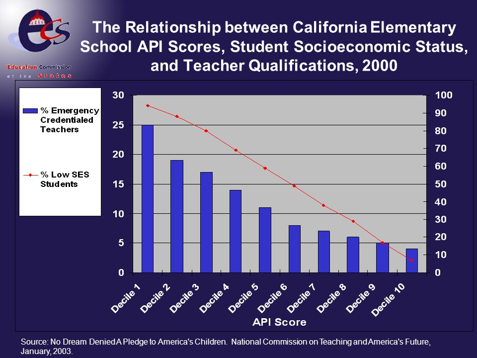 The Relationship between California Elementary School API Scores, Student Socioeconomic Status, and Teacher Qualifications, 2000 Source: No Dream Deni