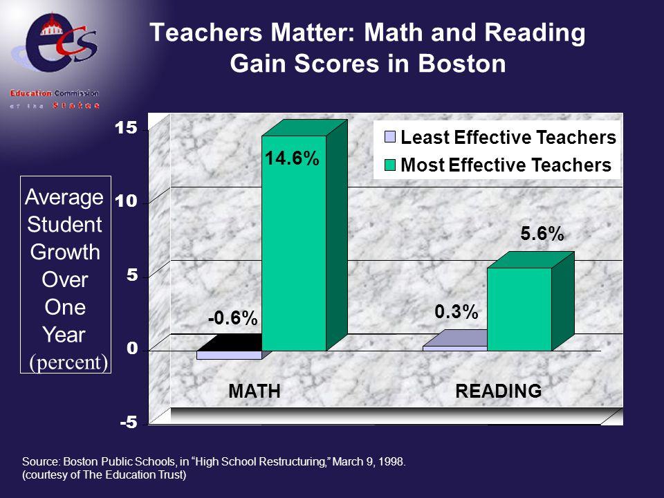 Teachers Matter: Math gain scores Texas, grades 3-5