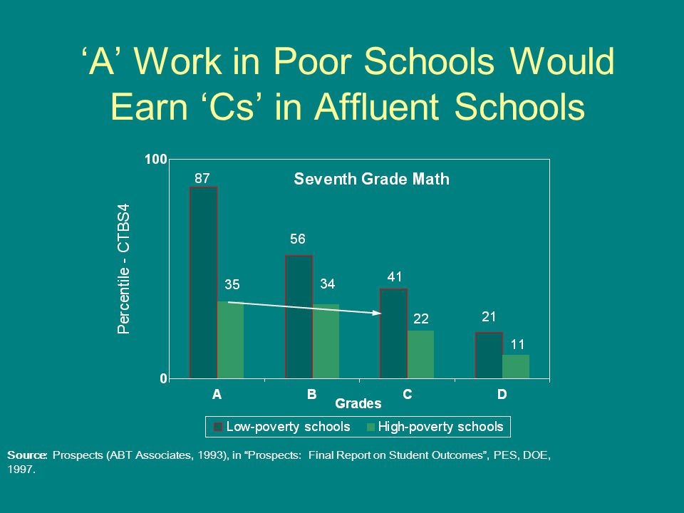 Source: Prospects (ABT Associates, 1993), in Prospects: Final Report on Student Outcomes , PES, DOE, 1997.