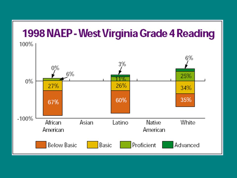 Classes in High Poverty High Schools More Often Taught by Misassigned* Teachers *Teachers who lack a major or minor in the field Source: National Commission on Teaching and America's Future, What Matters Most: Teaching for America's Future (p.16) 1996.