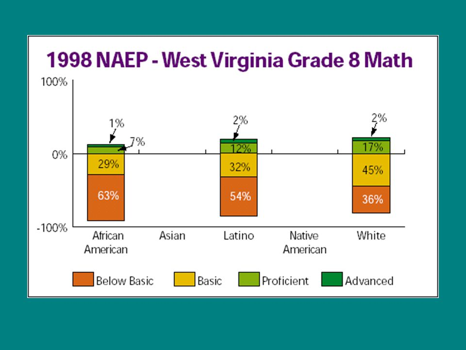 Source: Education Trust analysis of data from National School-Level State Assessment Score Database (www.schooldata.org).www.schooldata.org