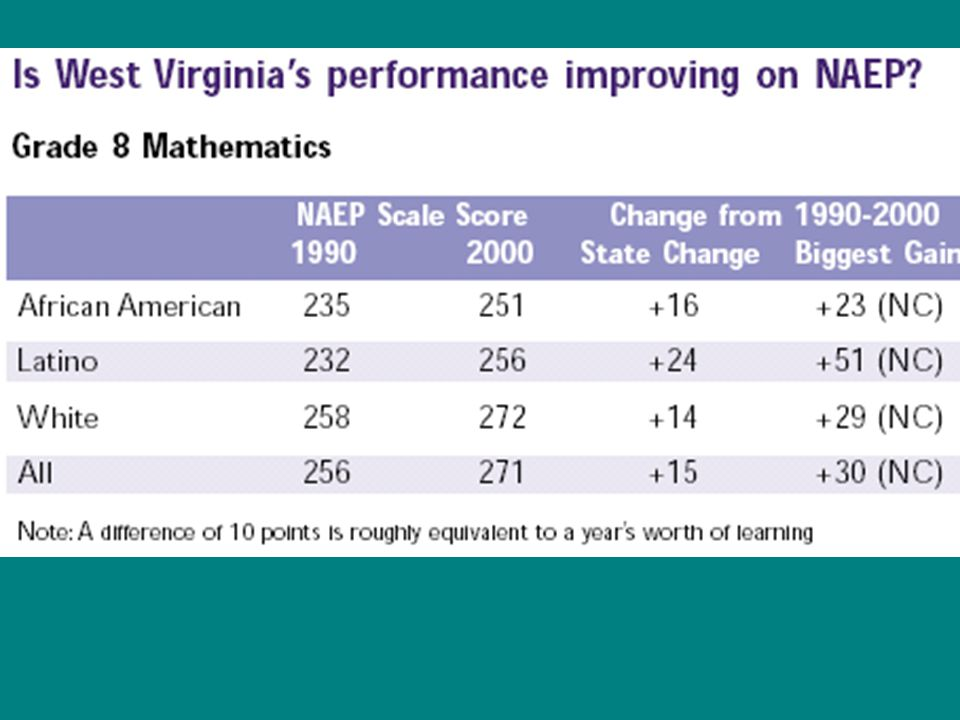 Poor and Minority Students Get More Inexperienced* Teachers *Teachers with 3 or fewer years of experience.