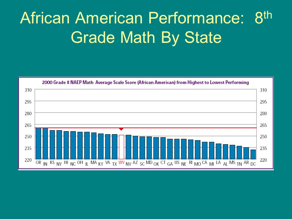 Black-White Achievement Gap By State: Grade 8 Math