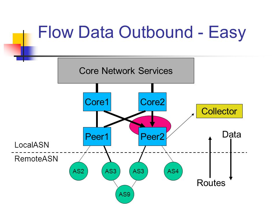 Flow Data Outbound - Easy Core1Core2 Peer1Peer2 AS2AS3 AS4 Core Network Services AS9 LocalASN RemoteASN Collector Routes Data