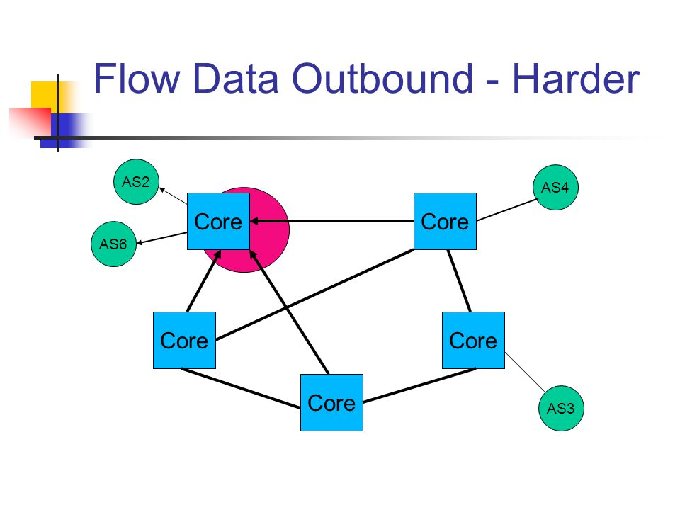 Flow Data Outbound - Harder Core AS6 AS2 AS4 AS3