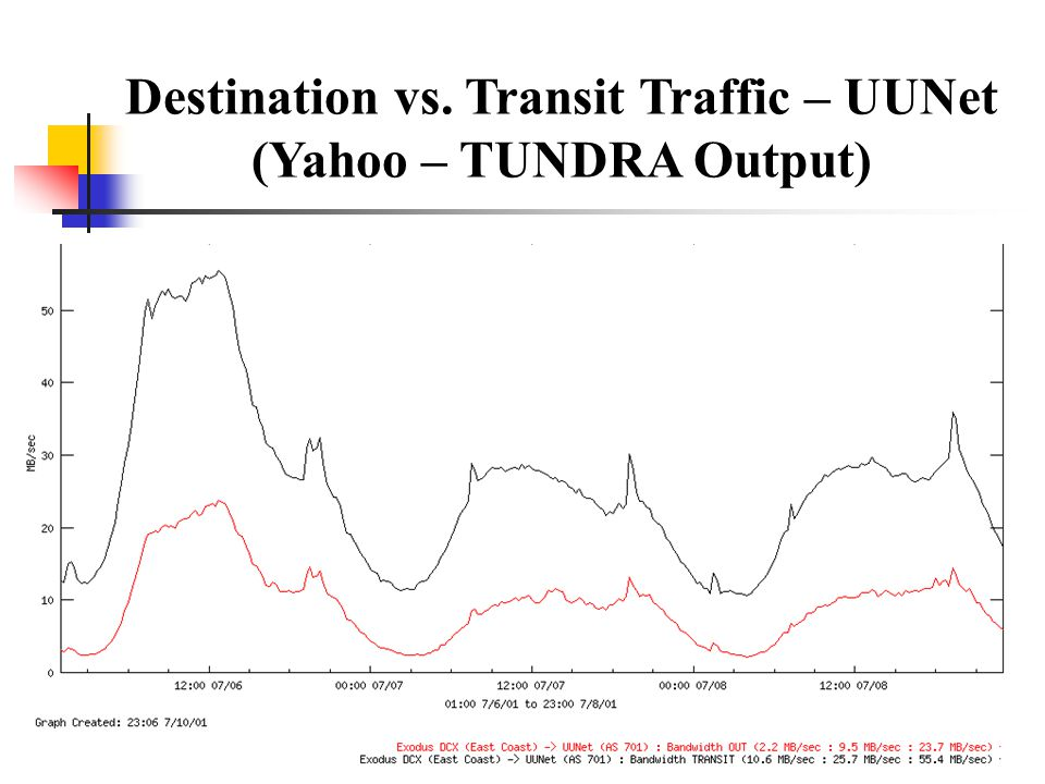 Destination vs. Transit Traffic – UUNet (Yahoo – TUNDRA Output)