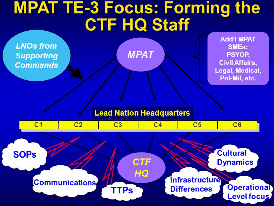 CTF HQ C1 C2 C3 C4 C5 C6 Lead Nation Headquarters SOPs Cultural Dynamics Infrastructure Differences Communications TTPs Operational Level focus Add'l