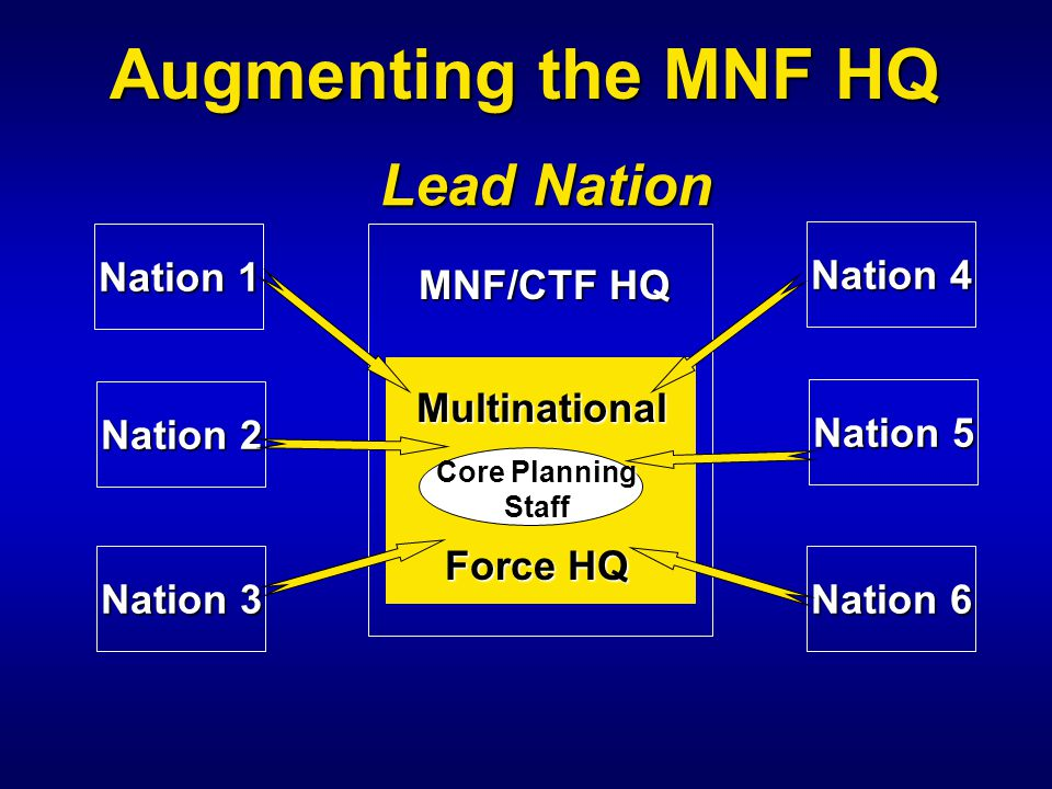 Augmenting the MNF HQ MNF/CTF HQ Multinational Force HQ Core Planning Staff Nation 4 Nation 5 Nation 6 Nation 3 Nation 2 Nation 1 Lead Nation