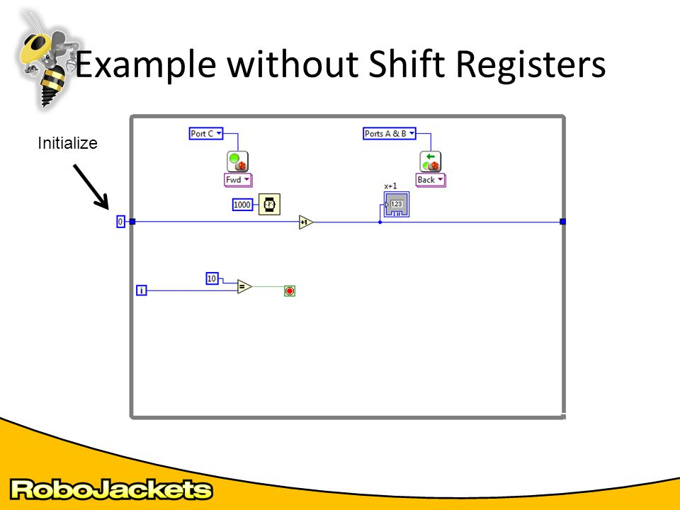 Example without Shift Registers Initialize