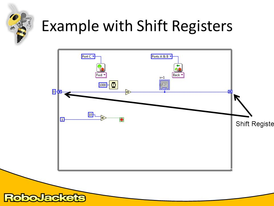 Example with Shift Registers Shift Registers
