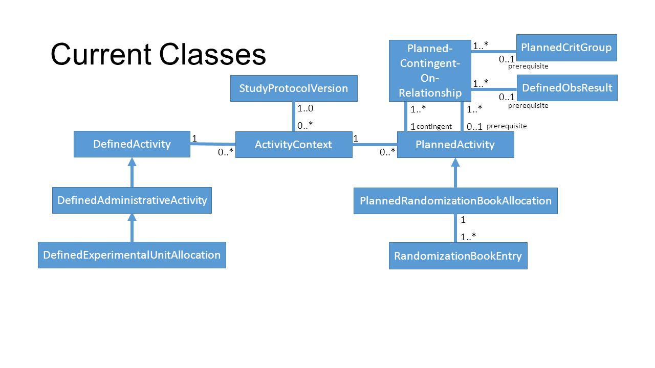 Current Classes DefinedActivity DefinedAdministrativeActivity DefinedExperimentalUnitAllocation PlannedActivity PlannedRandomizationBookAllocation Ran