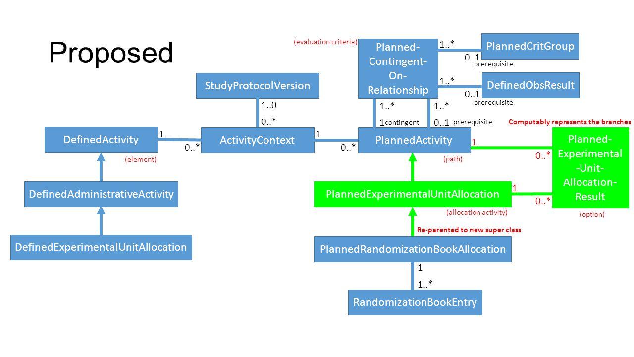 Proposed DefinedActivity DefinedAdministrativeActivity DefinedExperimentalUnitAllocation PlannedActivity PlannedRandomizationBookAllocation Randomizat