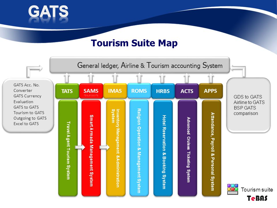 Tourism suite Tourism Suite Map G eneral ledger, A irline & T ourism accounting S ystem GATS Acc.