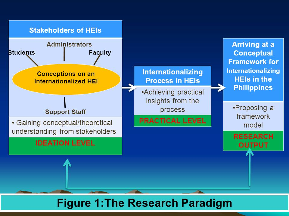 Stakeholders of HEIs Administrators Support Staff Gaining conceptual/theoretical understanding from stakeholders IDEATION LEVEL Conceptions on an Internationalized HEI StudentsFaculty Internationalizing Process in HEIs Achieving practical insights from the process PRACTICAL LEVEL Arriving at a Conceptual Framework for Internationalizing HEIs in the Philippines Proposing a framework model RESEARCH OUTPUT Figure 1:The Research Paradigm