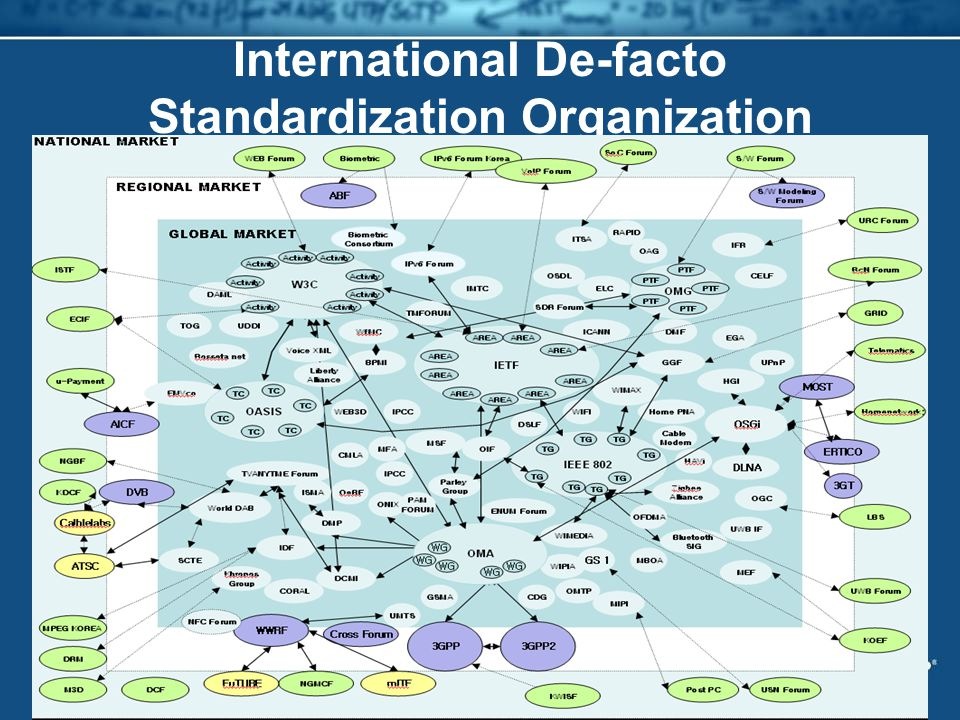 International De-facto Standardization Organization