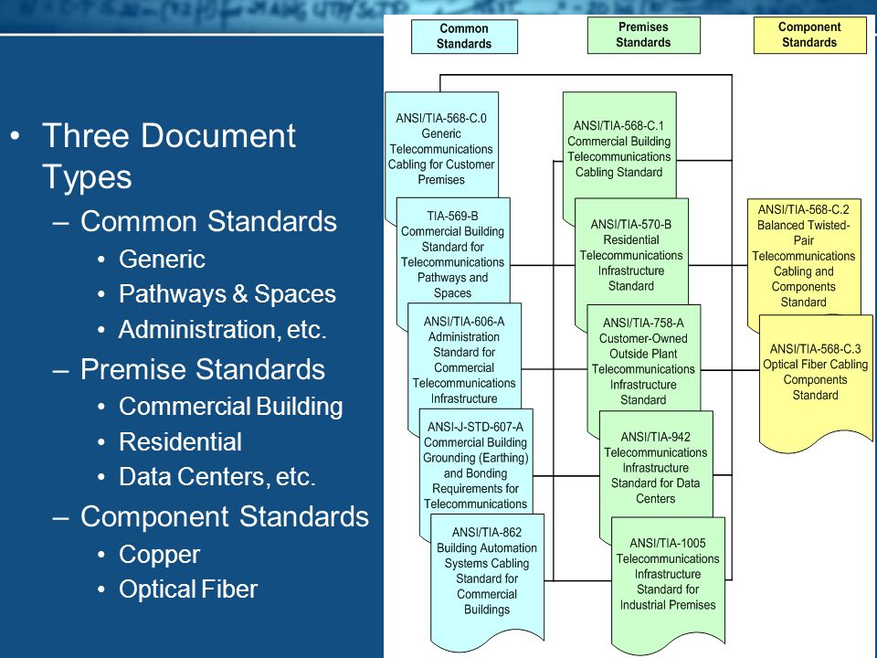 Three Document Types –Common Standards Generic Pathways & Spaces Administration, etc.