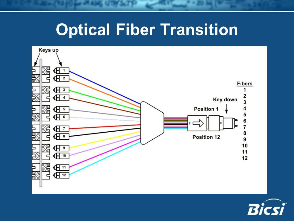 Optical Fiber Transition