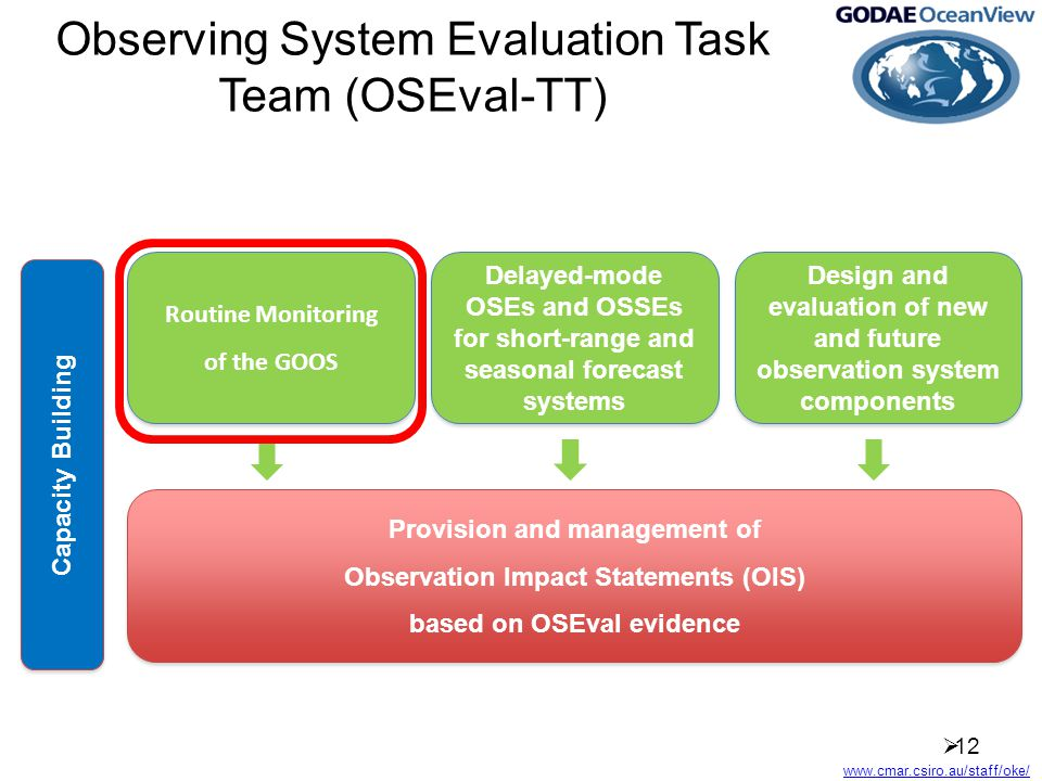 Observing System Evaluation Task Team (OSEval-TT)  12 Routine Monitoring of the GOOS Routine Monitoring of the GOOS Delayed-mode OSEs and OSSEs for short-range and seasonal forecast systems Design and evaluation of new and future observation system components Provision and management of Observation Impact Statements (OIS) based on OSEval evidence Provision and management of Observation Impact Statements (OIS) based on OSEval evidence Capacity Building