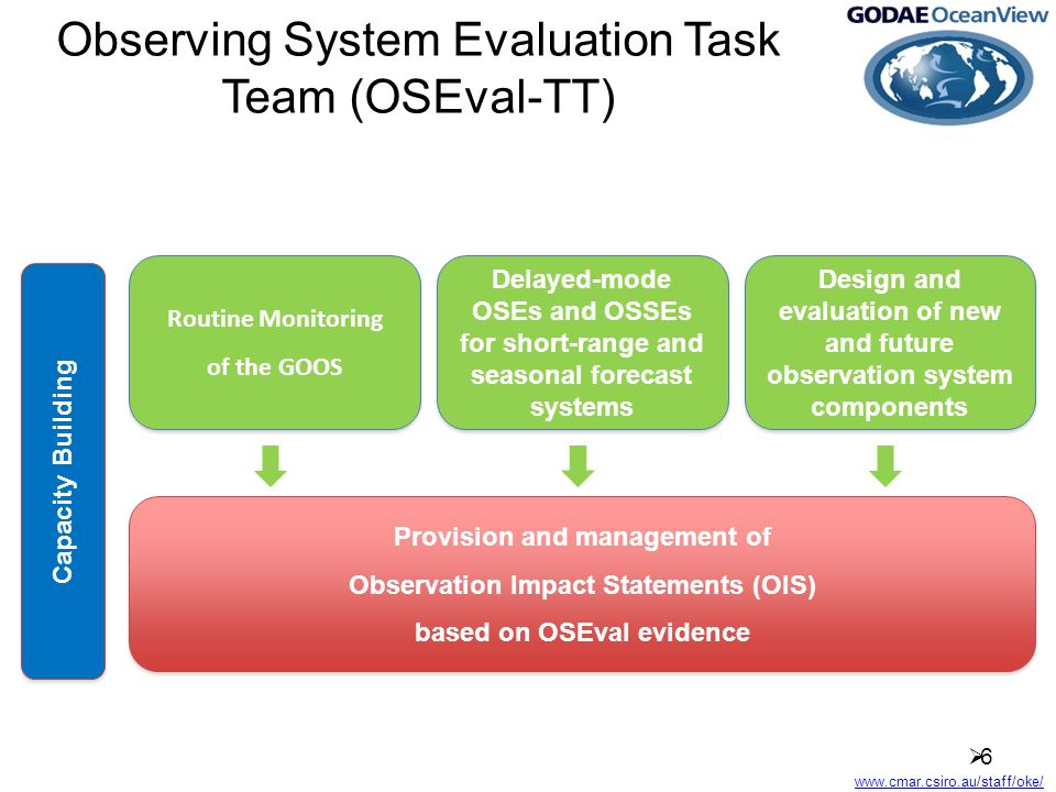www.cmar.csiro.au/staff/oke/ Observing System Evaluation Task Team (OSEval-TT) 66 Routine Monitoring of the GOOS Routine Monitoring of the GOOS Delayed-mode OSEs and OSSEs for short-range and seasonal forecast systems Design and evaluation of new and future observation system components Provision and management of Observation Impact Statements (OIS) based on OSEval evidence Provision and management of Observation Impact Statements (OIS) based on OSEval evidence Capacity Building