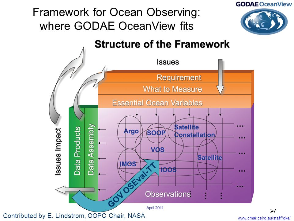 www.cmar.csiro.au/staff/oke/ Framework for Ocean Observing: where GODAE OceanView fits 77 Contributed by E.