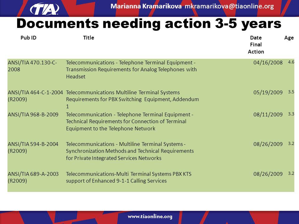 Documents needing action 3-5 years Marianna Kramarikova mkramarikova@tiaonline.org Pub IDTitleDate Final Action Age ANSI/TIA 470.130-C- 2008 Telecommunications - Telephone Terminal Equipment - Transmission Requirements for Analog Telephones with Headset 04/16/2008 4.6 ANSI/TIA 464-C-1-2004 (R2009) Telecommunications Multiline Terminal Systems Requirements for PBX Switching Equipment, Addendum 1 05/19/2009 3.5 ANSI/TIA 968-B-2009Telecommunication - Telephone Terminal Equipment - Technical Requirements for Connection of Terminal Equipment to the Telephone Network 08/11/2009 3.3 ANSI/TIA 594-B-2004 (R2009) Telecommunications - Multiline Terminal Systems - Synchronization Methods and Technical Requirements for Private Integrated Services Networks 08/26/2009 3.2 ANSI/TIA 689-A-2003 (R2009) Telecommunications-Multi Terminal Systems PBX KTS support of Enhanced 9-1-1 Calling Services 08/26/2009 3.2
