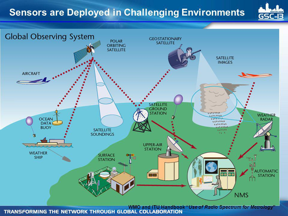Sensors are Deployed in Challenging Environments WMO and ITU Handbook Use of Radio Spectrum for Metrology