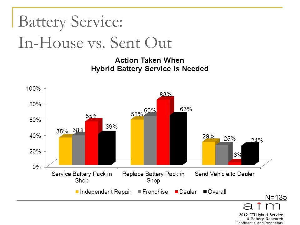 2012 ETI Hybrid Service & Battery Research Confidential and Proprietary 14 Battery Service: In-House vs.