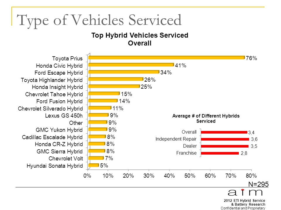 2012 ETI Hybrid Service & Battery Research Confidential and Proprietary 16 Type of Vehicles Serviced N=295