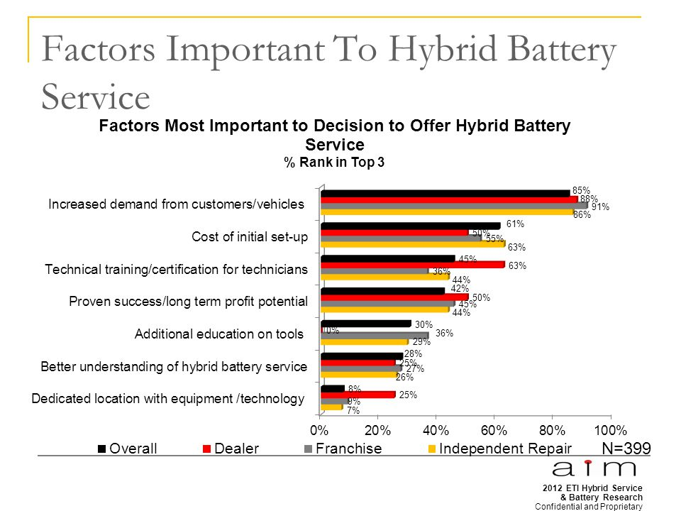 2012 ETI Hybrid Service & Battery Research Confidential and Proprietary 31 Factors Important To Hybrid Battery Service N=399