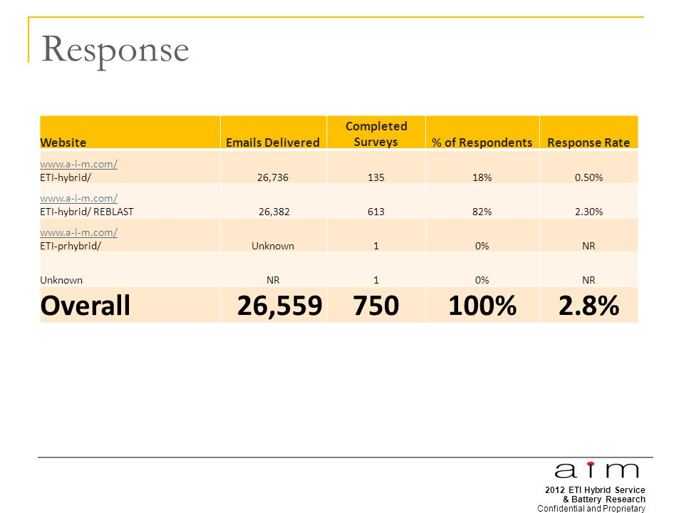 2012 ETI Hybrid Service & Battery Research Confidential and Proprietary 4 Response WebsiteEmails Delivered Completed Surveys% of RespondentsResponse Rate www.a-i-m.com/ ETI-hybrid/26,73613518%0.50% www.a-i-m.com/ ETI-hybrid/ REBLAST 26,38261382%2.30% www.a-i-m.com/ ETI-prhybrid/Unknown10%NR UnknownNR10%NR Overall 26,559750100%2.8%