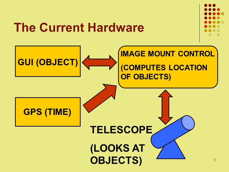 3 The Current Hardware GUI (OBJECT) GPS (TIME) IMAGE MOUNT CONTROL (COMPUTES LOCATION OF OBJECTS) TELESCOPE (LOOKS AT OBJECTS)