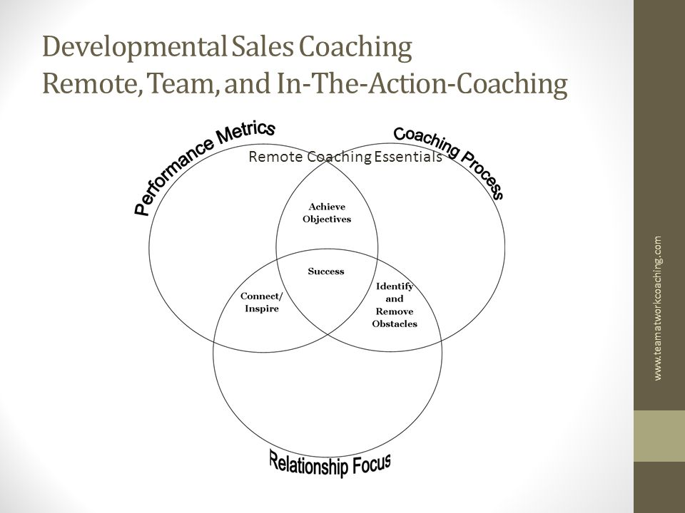 Developmental Sales Coaching Remote, Team, and In-The-Action-Coaching Remote Coaching Essentials www.teamatworkcoaching.com