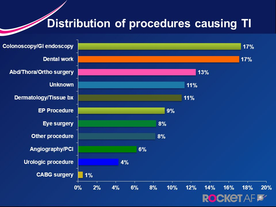 Distribution of procedures causing TI