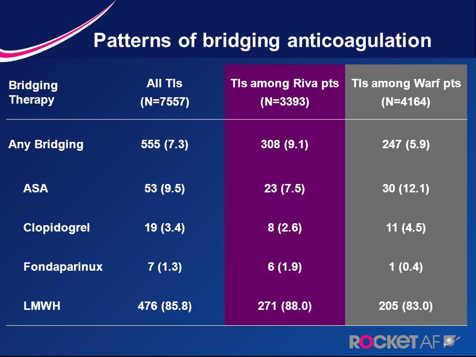 Patterns of bridging anticoagulation Bridging Therapy All TIs (N=7557) TIs among Riva pts (N=3393) TIs among Warf pts (N=4164) Any Bridging555 (7.3)308 (9.1)247 (5.9) ASA53 (9.5)23 (7.5)30 (12.1) Clopidogrel19 (3.4)8 (2.6)11 (4.5) Fondaparinux7 (1.3)6 (1.9)1 (0.4) LMWH476 (85.8)271 (88.0)205 (83.0)
