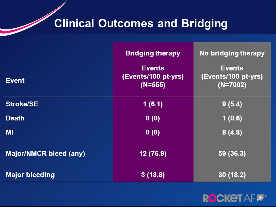 Clinical Outcomes and Bridging Bridging therapyNo bridging therapy Event Events (Events/100 pt-yrs) (N=555) Events (Events/100 pt-yrs) (N=7002) Stroke/SE1 (6.1)9 (5.4) Death0 (0)1 (0.6) MI0 (0)8 (4.8) Major/NMCR bleed (any)12 (76.9)59 (36.3) Major bleeding3 (18.8)30 (18.2)