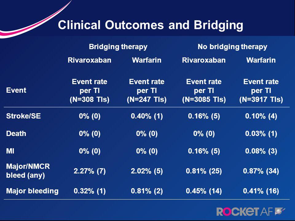 Clinical Outcomes and Bridging Bridging therapyNo bridging therapy Rivaroxaban Warfarin Rivaroxaban Warfarin Event Event rate per TI (N=308 TIs) Event rate per TI (N=247 TIs) Event rate per TI (N=3085 TIs) Event rate per TI (N=3917 TIs) Stroke/SE0% (0)0.40% (1)0.16% (5)0.10% (4) Death0% (0) 0.03% (1) MI0% (0) 0.16% (5)0.08% (3) Major/NMCR bleed (any) 2.27% (7)2.02% (5)0.81% (25)0.87% (34) Major bleeding0.32% (1)0.81% (2)0.45% (14)0.41% (16)