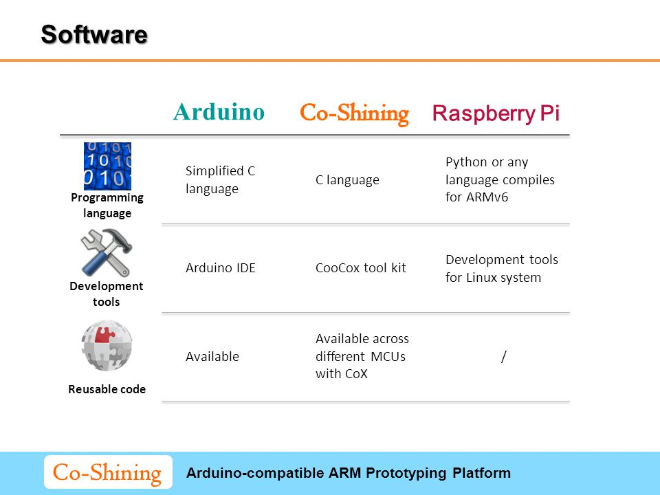 Arduino-compatible ARM Prototyping Platform Co-Shining Arduino Raspberry Pi Development tools Simplified C language C language Python or any language compiles for ARMv6 Arduino IDECooCox tool kit Development tools for Linux system Available Available across different MCUs with CoX / Reusable code Programming language Software