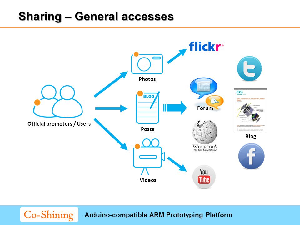 Arduino-compatible ARM Prototyping Platform Co-Shining Sharing – General accesses Posts Photos Videos Official promoters / Users Forum Blog
