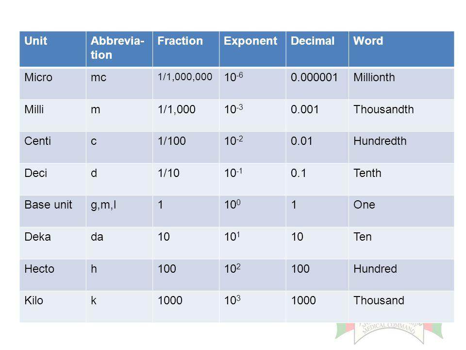 UnitAbbrevia- tion FractionExponentDecimalWord Micromc 1/1,000,000 10 -6 0.000001Millionth Millim1/1,00010 -3 0.001Thousandth Centic1/10010 -2 0.01Hun