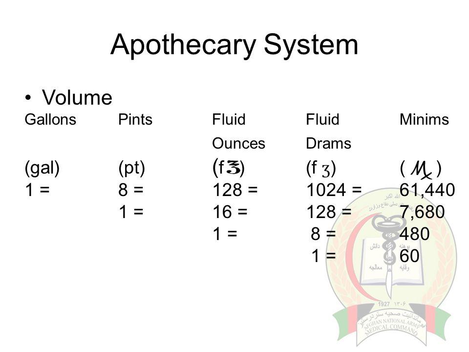 Apothecary System Volume Gallons PintsFluidFluidMinims OuncesDrams (gal)(pt) ( f )(f ʒ )( ) 1 =8 =128 =1024 = 61,440 1 =16 =128 =7,680 1 = 8 =480 1 =6