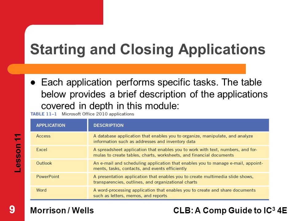 Lesson 11 Morrison / WellsCLB: A Comp Guide to IC 3 4E 999 Starting and Closing Applications Each application performs specific tasks. The table below