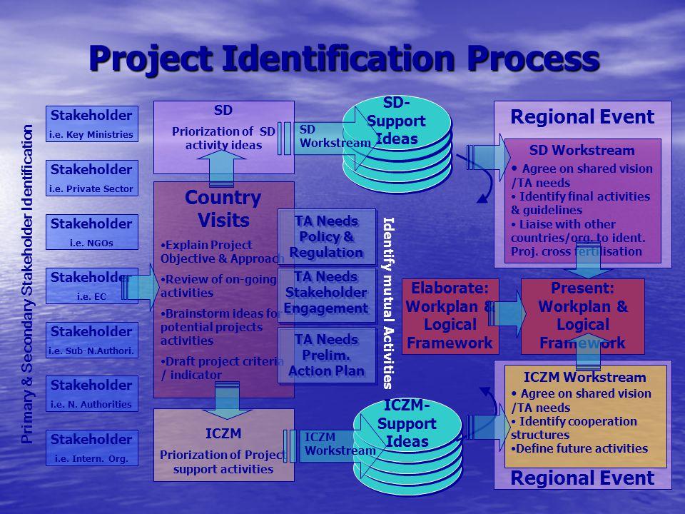 Regional Event Project Identification Process Stakeholder i.e. Key Ministries Stakeholder i.e. Private Sector Stakeholder i.e. NGOs Stakeholder i.e. E