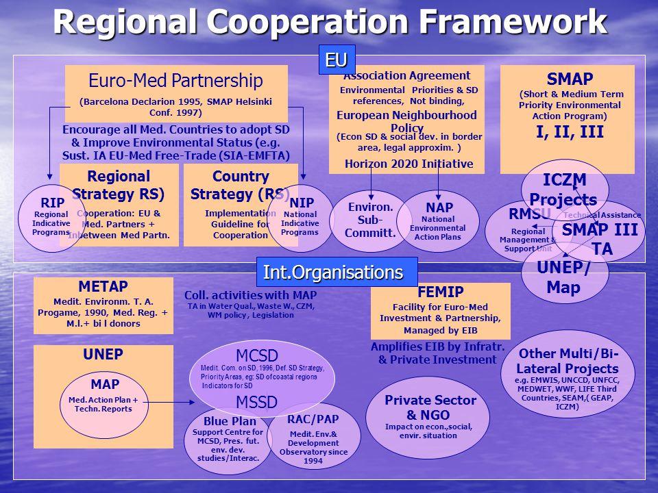 Regional Cooperation Framework Euro-Med Partnership (Barcelona Declarion 1995, SMAP Helsinki Conf. 1997) Regional Strategy RS) Cooperation: EU & Med.