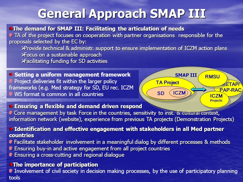 General Approach SMAP III The demand for SMAP III: Facilitating the articulation of needs TA of the project focuses on cooperation with partner organisations responsible for the proposals selected by the EC by: TA of the project focuses on cooperation with partner organisations responsible for the proposals selected by the EC by:  Provide technical & administr.