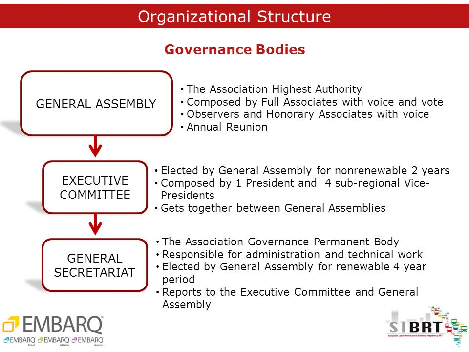 Estructura SIBRT Governance Bodies GENERAL ASSEMBLY EXECUTIVE COMMITTEE GENERAL SECRETARIAT The Association Highest Authority Composed by Full Associates with voice and vote Observers and Honorary Associates with voice Annual Reunion Elected by General Assembly for nonrenewable 2 years Composed by 1 President and 4 sub-regional Vice- Presidents Gets together between General Assemblies The Association Governance Permanent Body Responsible for administration and technical work Elected by General Assembly for renewable 4 year period Reports to the Executive Committee and General Assembly Organizational Structure