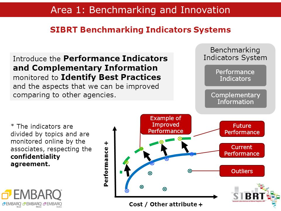 Introduce the Performance Indicators and Complementary Information monitored to Identify Best Practices and the aspects that we can be improved comparing to other agencies.