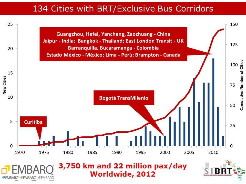 3,750 km and 22 million pax/day Worldwide, 2012 134 Cities with BRT/Exclusive Bus Corridors