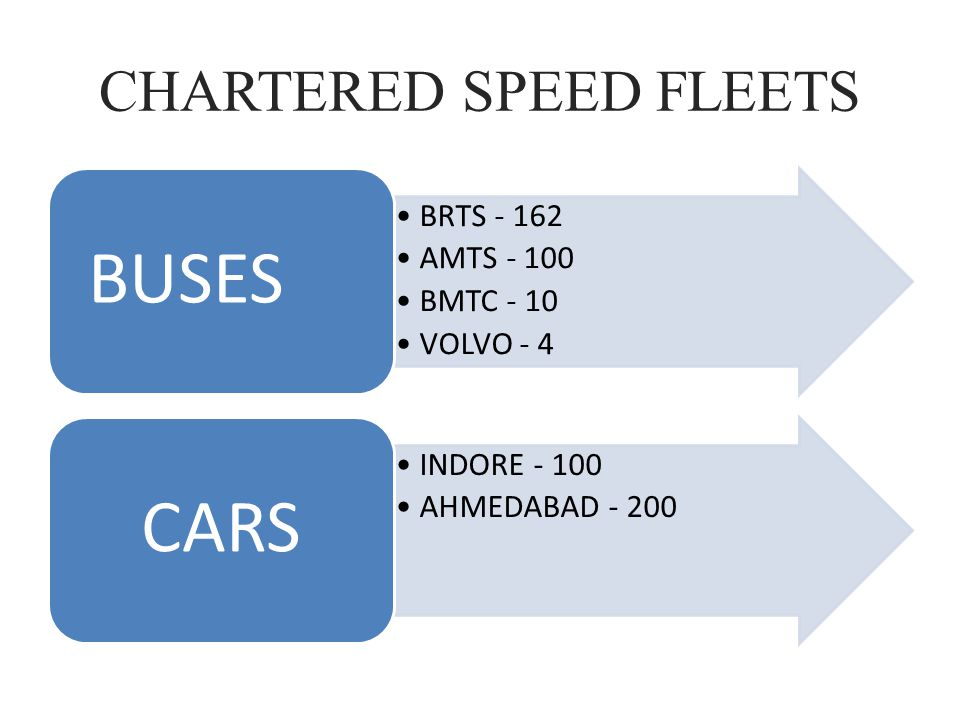 CHARTERED SPEED – VALUES A Fast Service A Safe Service A Reliable Service A Convenient Service A Cost Effective Service Commitment to Customer Promoting entrepreneurship for educated unemployed, underprivileged people Ensuring a clean and green environment to city Commitment to Society